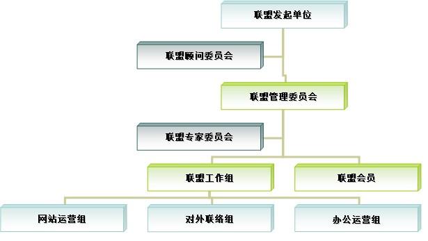 检测资源联盟组织架构图